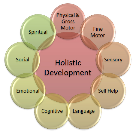 Image result for holistic curriculum